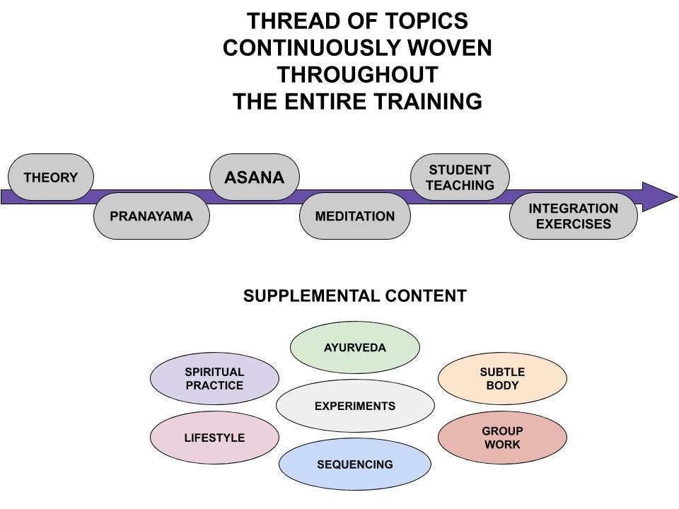 yoga teacher training content