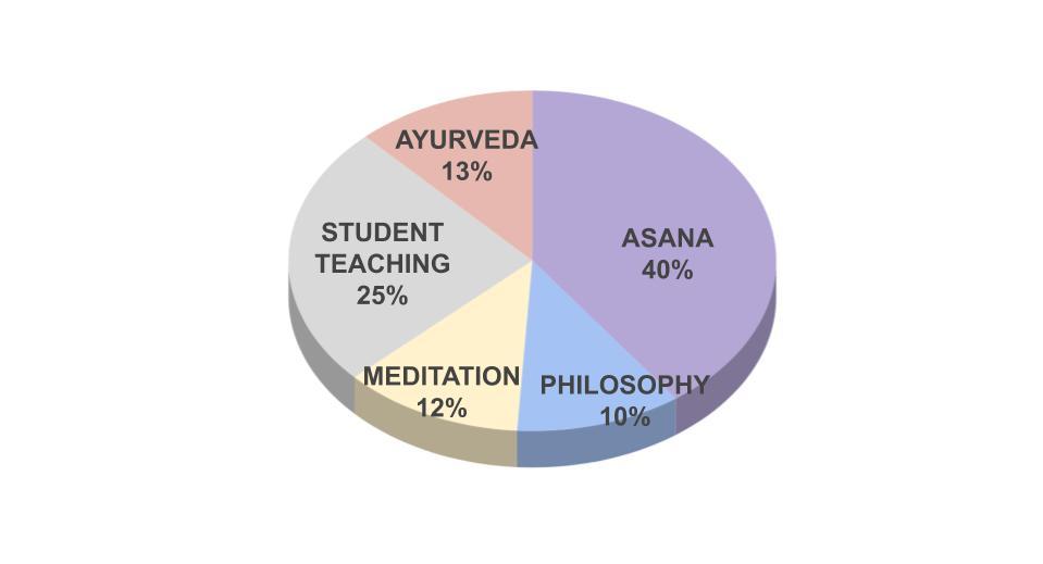 yoga training percentages