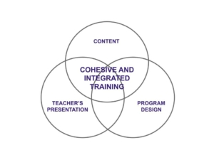 ven diagram showing the three parts of an integrated yoga teacher training.